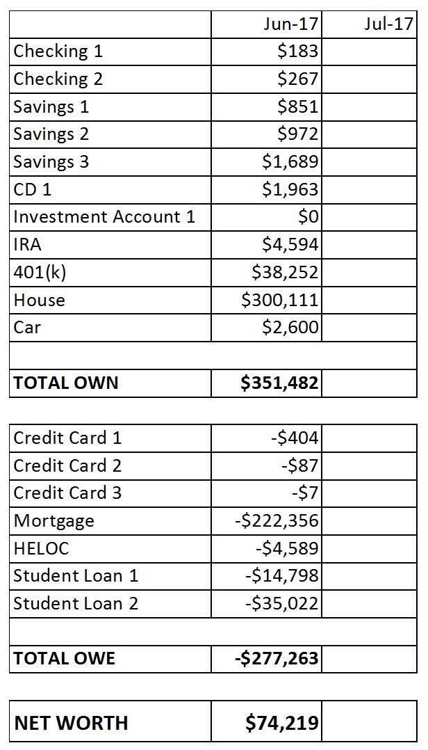 Net Worth Example Spreadsheet